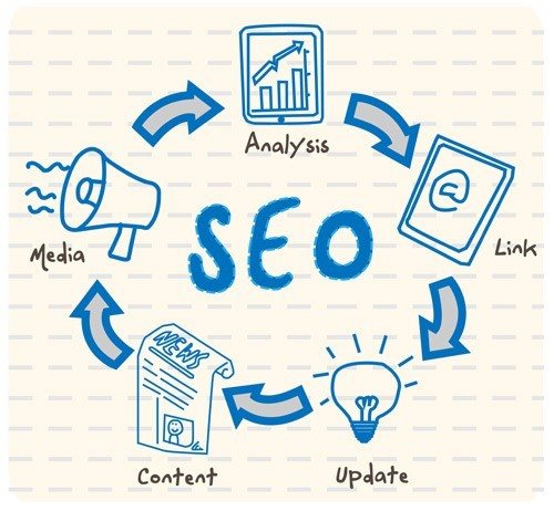 WHAT IS SEO AND WHY IS IT IMPORTANT?